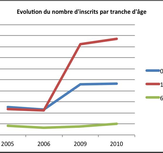 graphique epinal 2